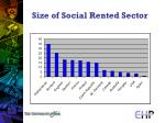 size of social rented sector