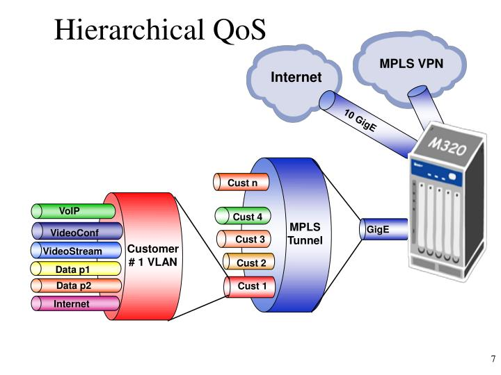 Hierarchical QoS