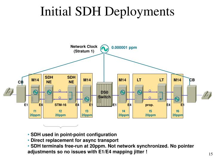 Initial SDH Deployments
