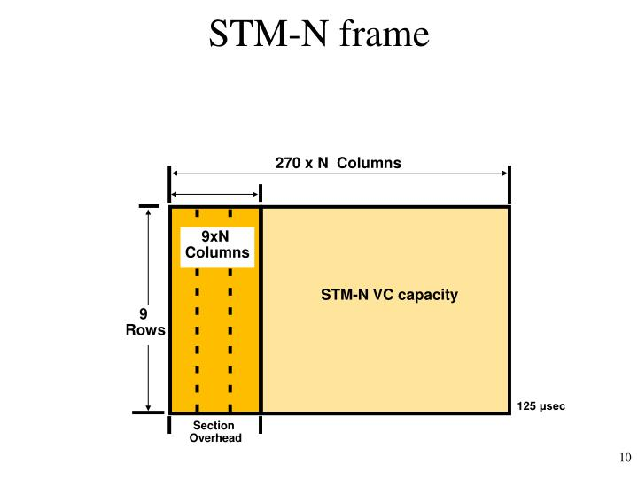 STM-N frame