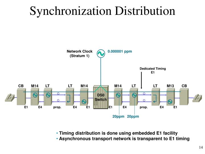 Synchronization Distribution