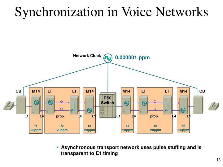Synchronization in Voice Networks
