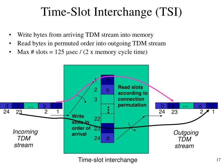 Time-Slot Interchange (TSI)