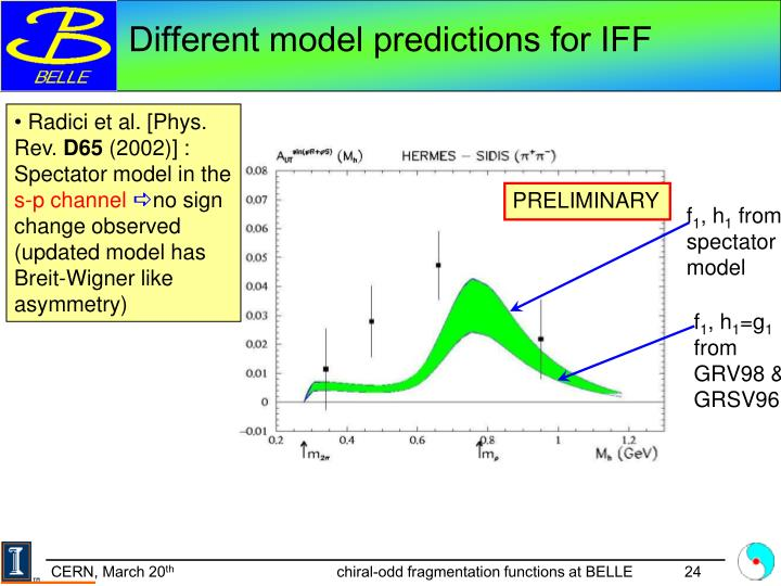 Different model predictions for IFF