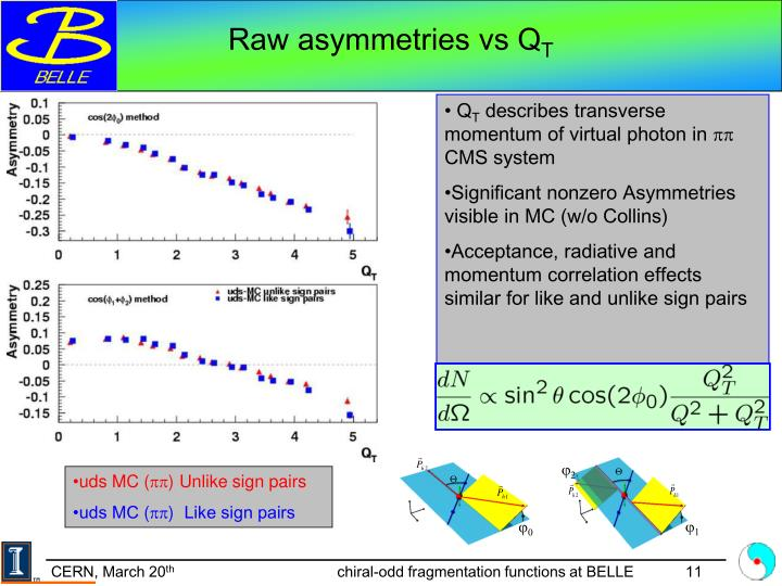 Raw asymmetries vs Q