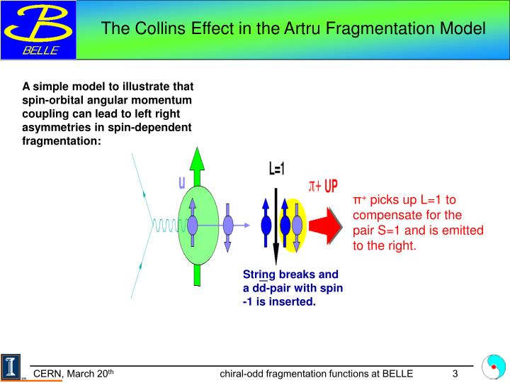 The Collins Effect in the Artru Fragmentation Model