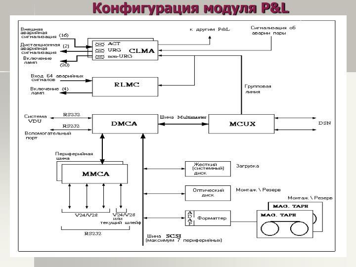 Конфигурация модуля P&L