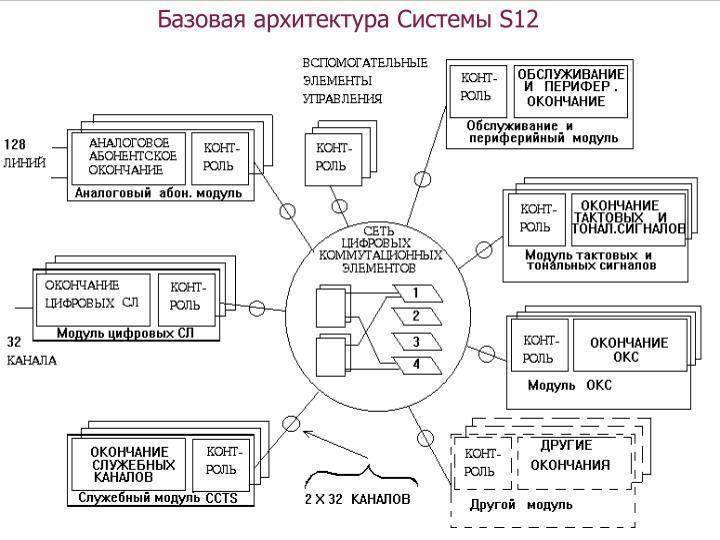Базовая архитектура Системы S12