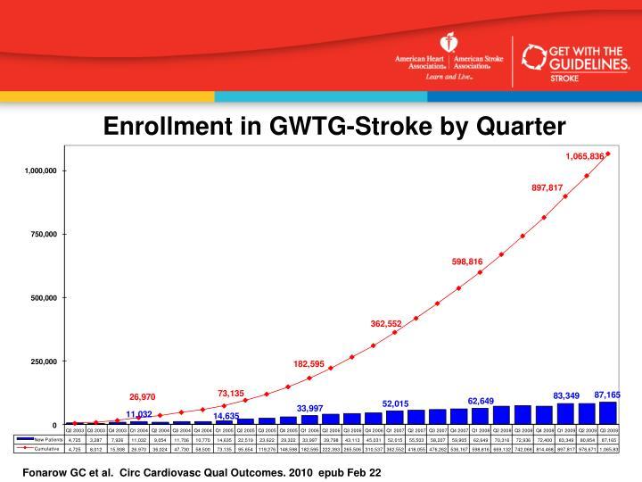Enrollment in GWTG-Stroke by Quarter