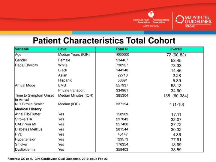 Patient Characteristics Total Cohort