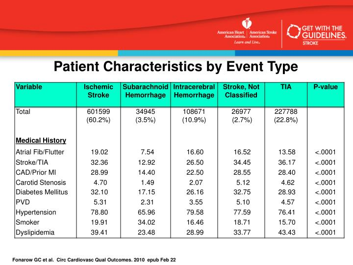 Patient Characteristics by Event Type