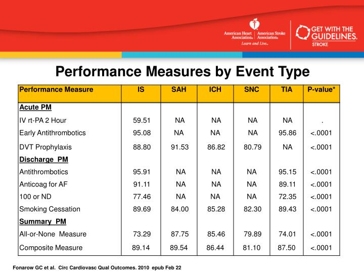 Performance Measures by Event Type