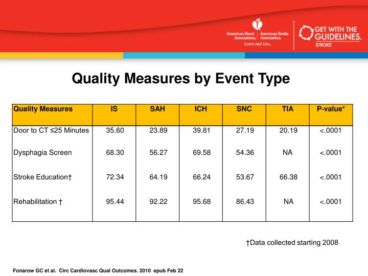Quality Measures by Event Type