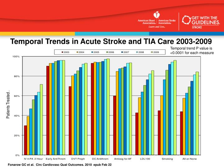 Temporal Trends in Acute Stroke and TIA Care 2003-2009