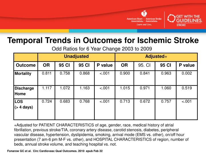 Temporal Trends in Outcomes for Ischemic Stroke