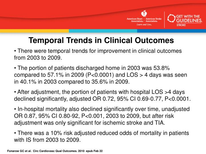 Temporal Trends in Clinical Outcomes