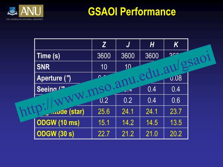 GSAOI Performance