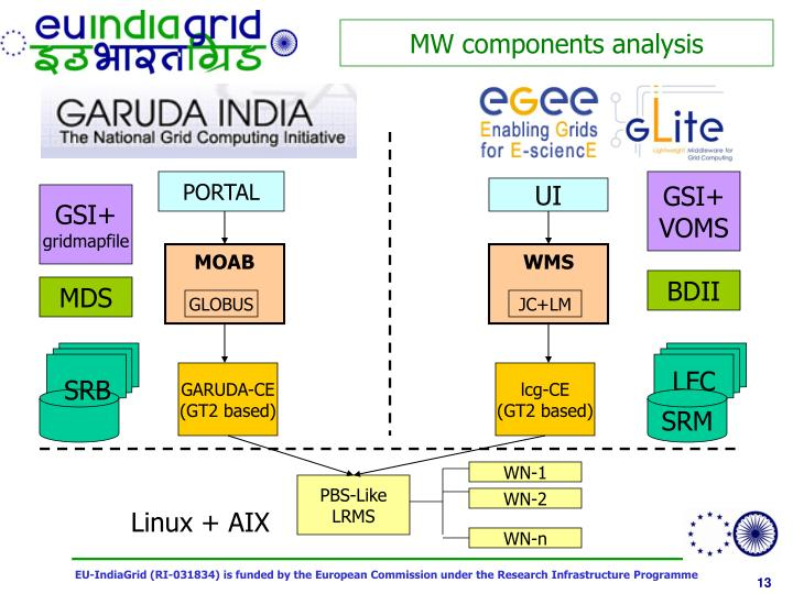 MW components analysis