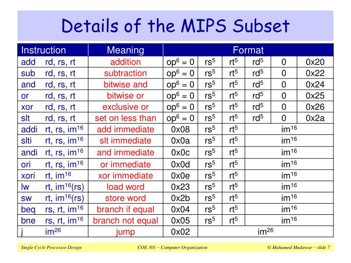 Details of the MIPS Subset