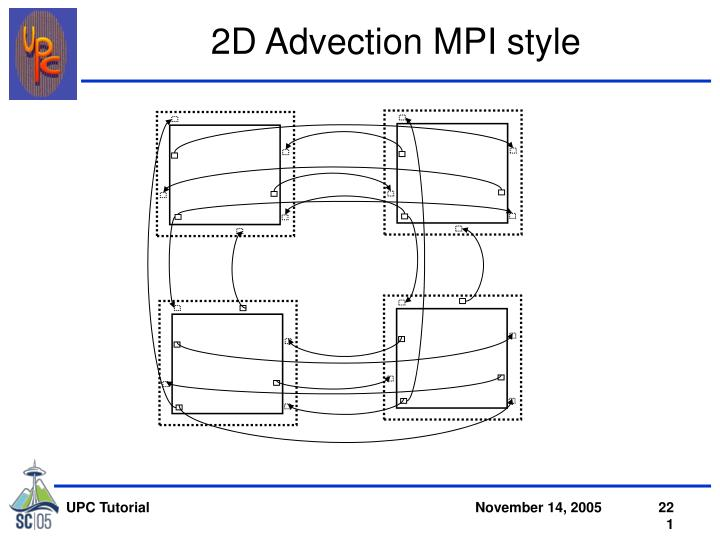 2D Advection MPI style