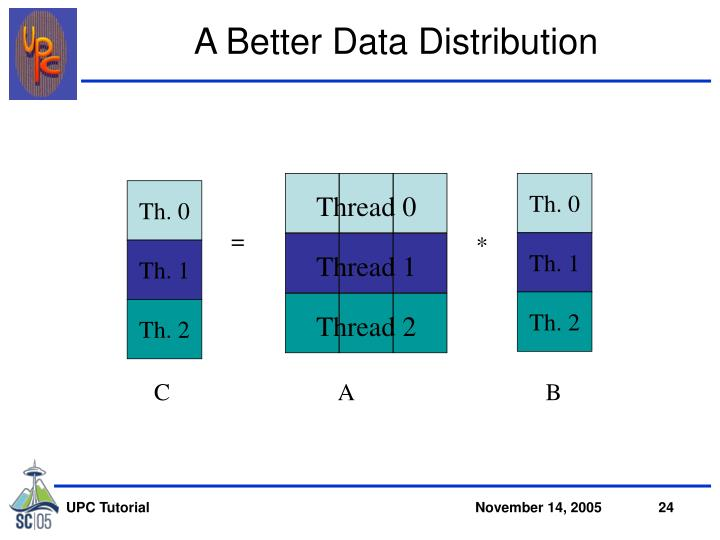 A Better Data Distribution