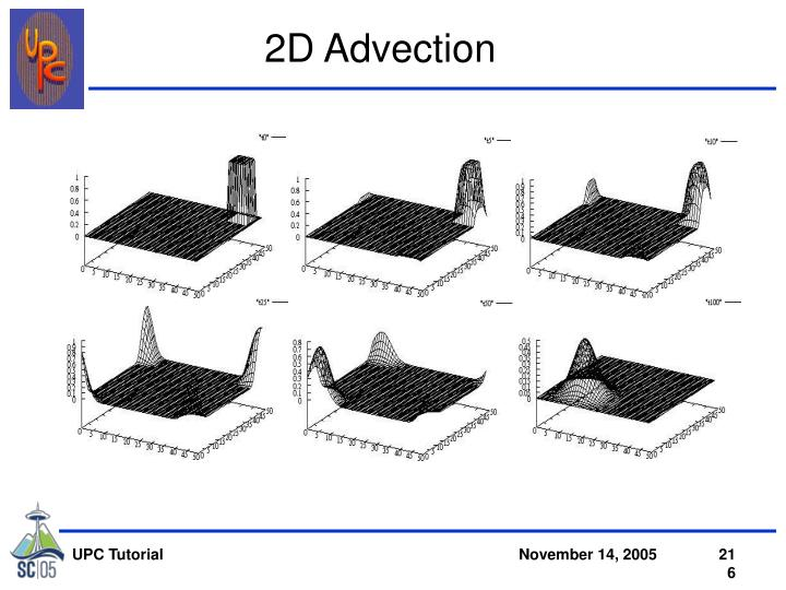 2D Advection