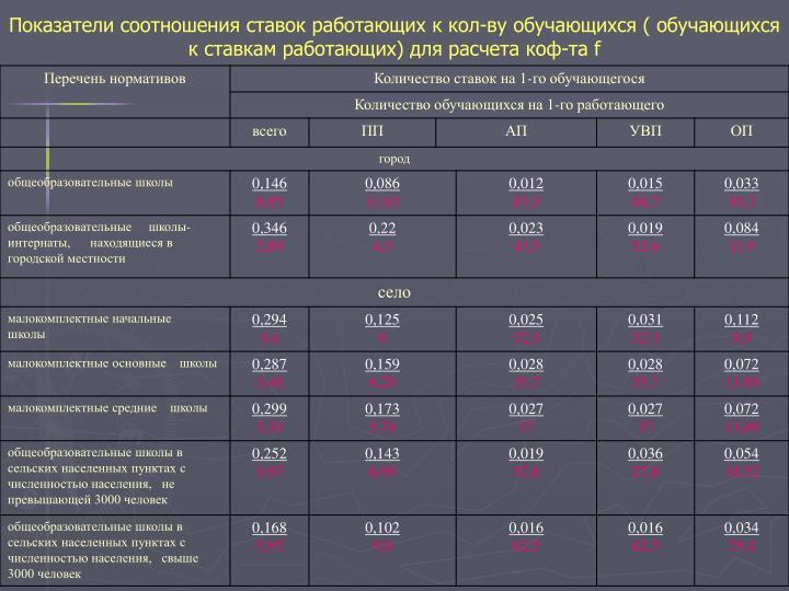 Показатели соотношения ставок работающих