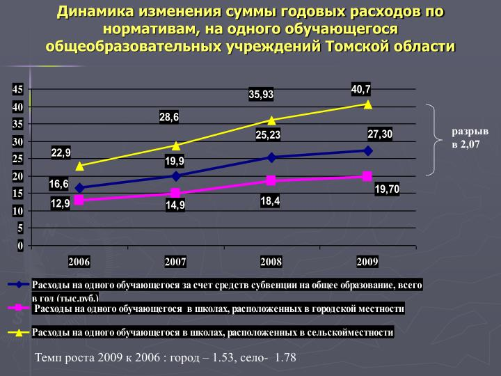 Динамика изменения суммы годовых расходов по нормативам, на одного обучающегося общеобразовательных учреждений Томской области