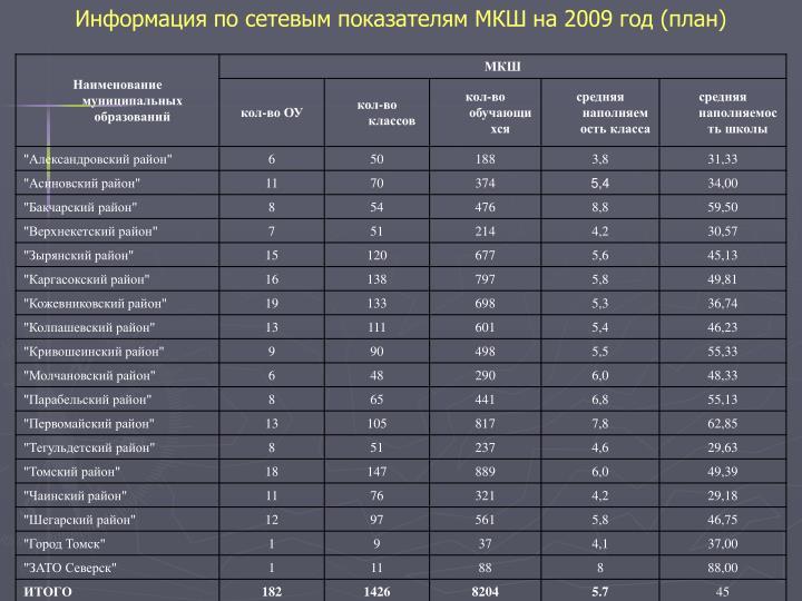 Информация по сетевым показателям МКШ на 2009 год (план)