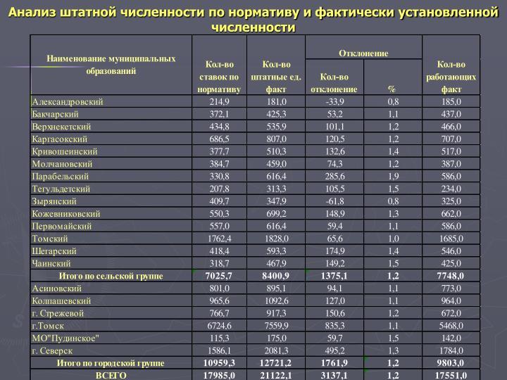 Анализ штатной численности по нормативу и фактически установленной численности