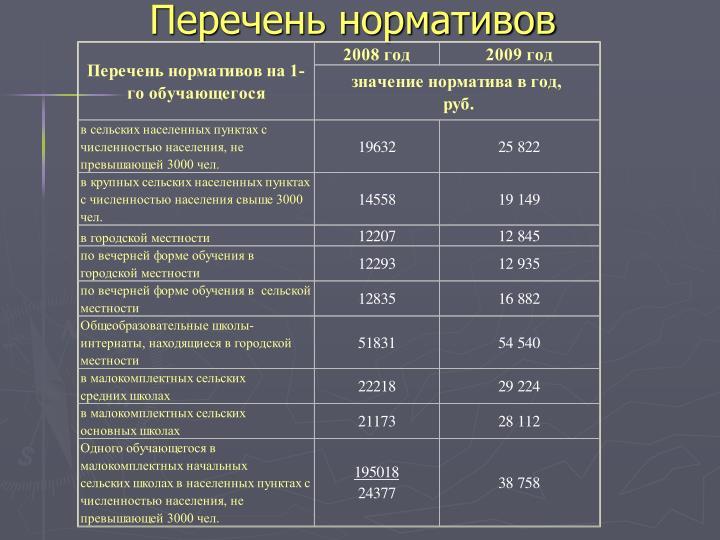 Перечень нормативов