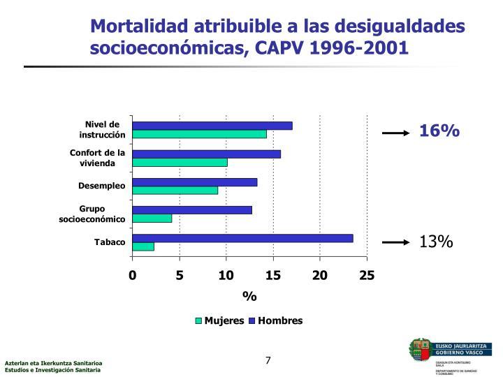 Mortalidad atribuible a las desigualdades socioeconómicas, CAPV 1996-2001