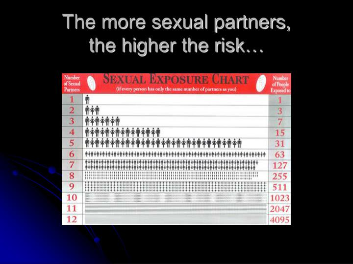 The more sexual partners,