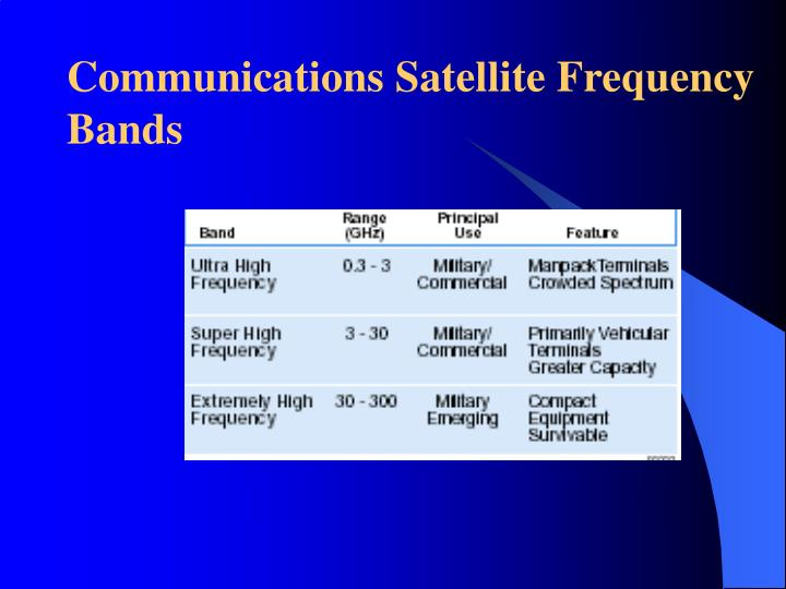 Communications Satellite Frequency Bands