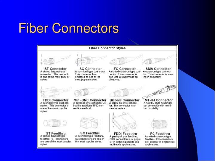 Fiber Connectors