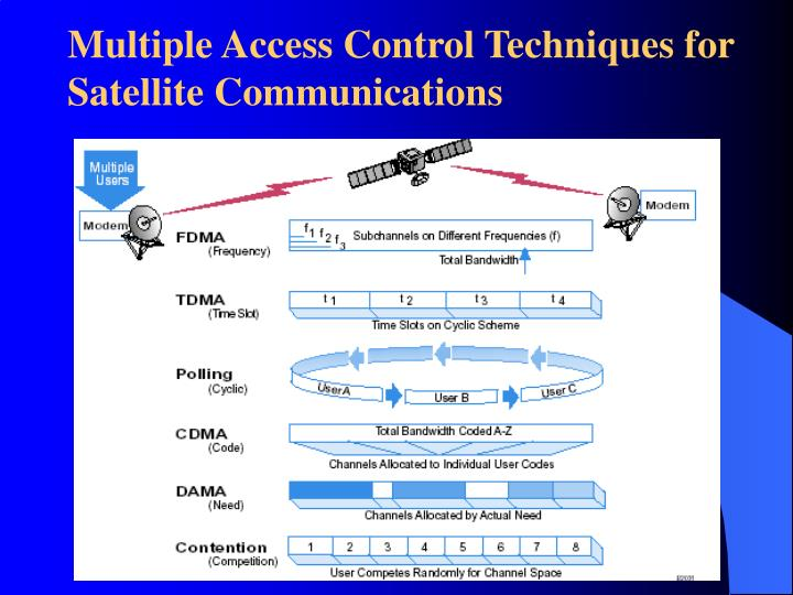 Multiple Access Control Techniques for Satellite Communications