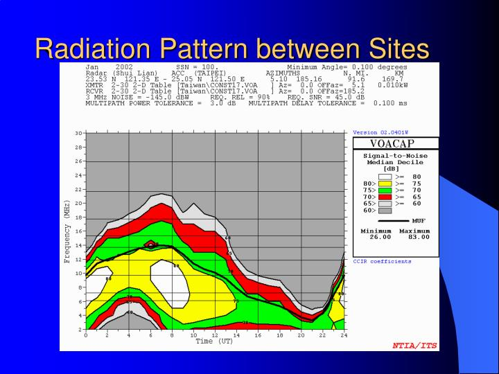 Radiation Pattern between Sites