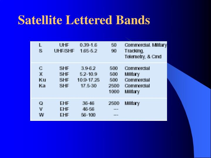 Satellite Lettered Bands