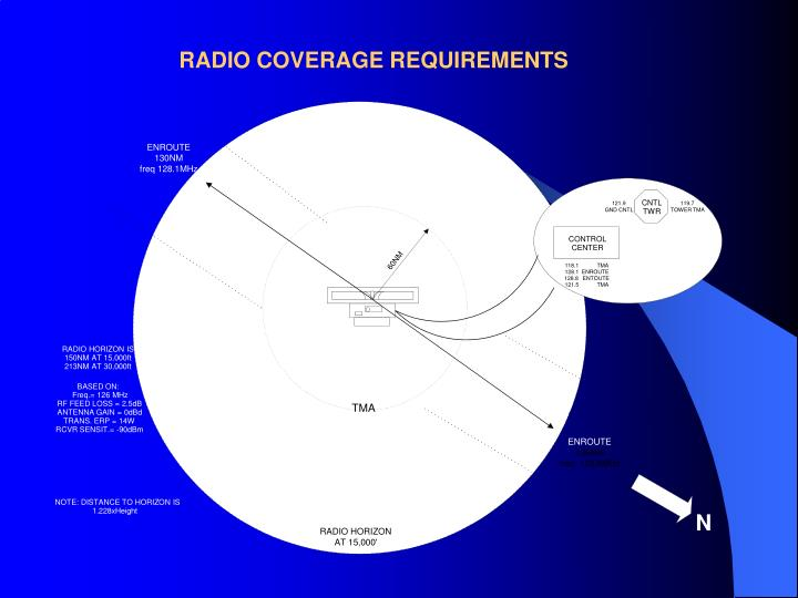 RADIO COVERAGE REQUIREMENTS