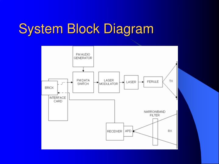 System Block Diagram