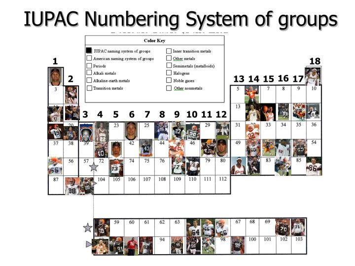 IUPAC Numbering System of groups