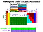 the completely labeled and colored periodic table