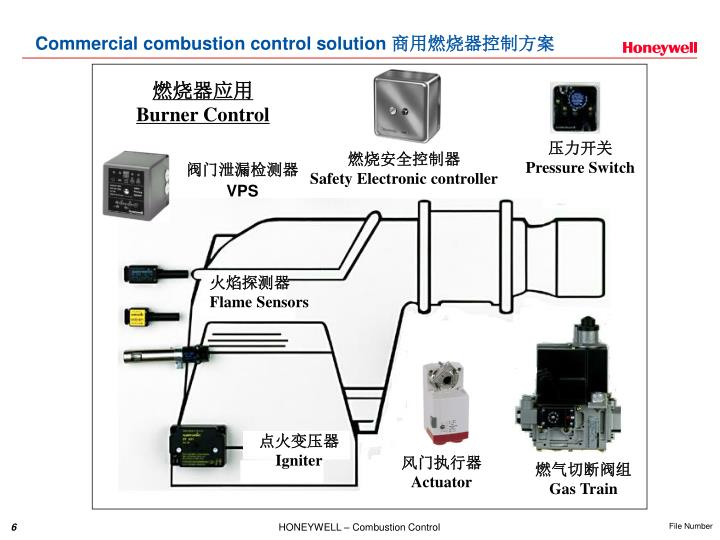 Commercial combustion control solution
