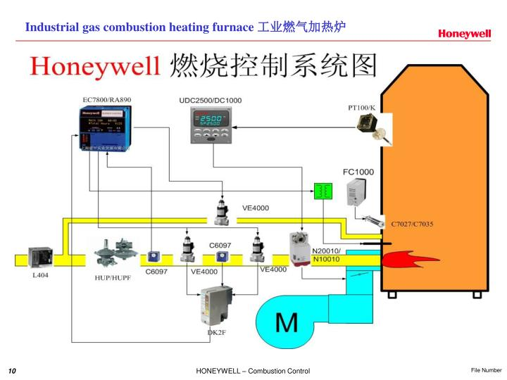 Industrial gas combustion heating furnace