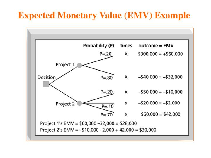 Expected Monetary Value (EMV) Example
