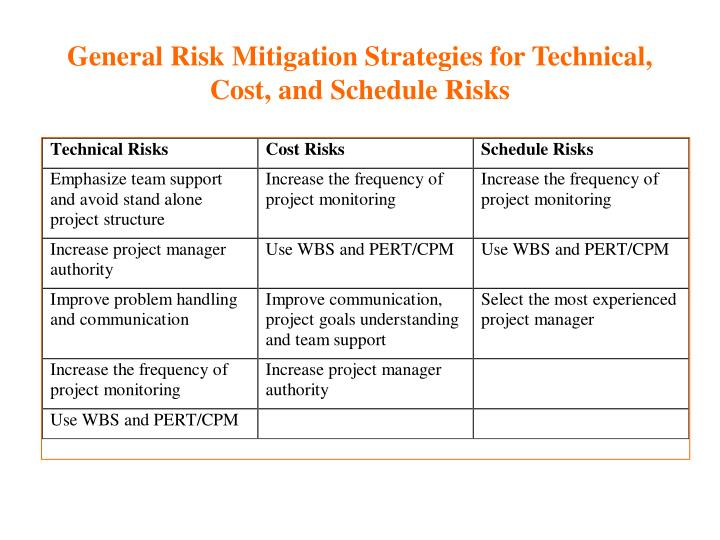 General Risk Mitigation Strategies for Technical, Cost, and Schedule Risks