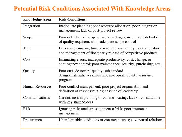 Potential Risk Conditions Associated With Knowledge Areas