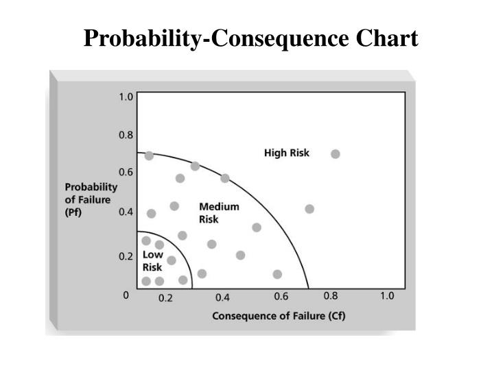 Probability-Consequence Chart