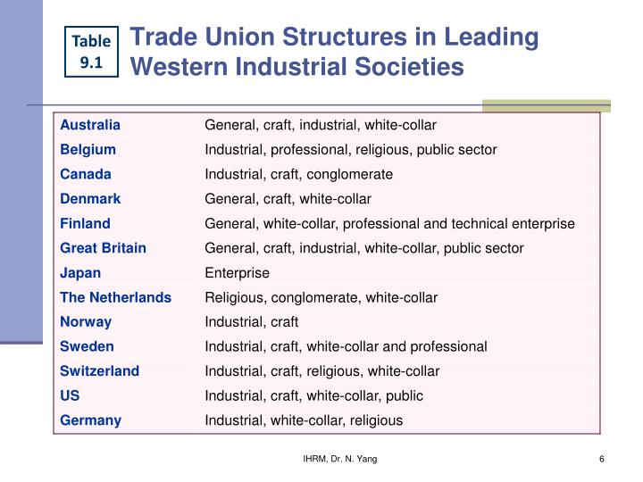 Trade Union Structures in Leading Western Industrial Societies