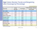 union density trends and bargaining coverage by percentage